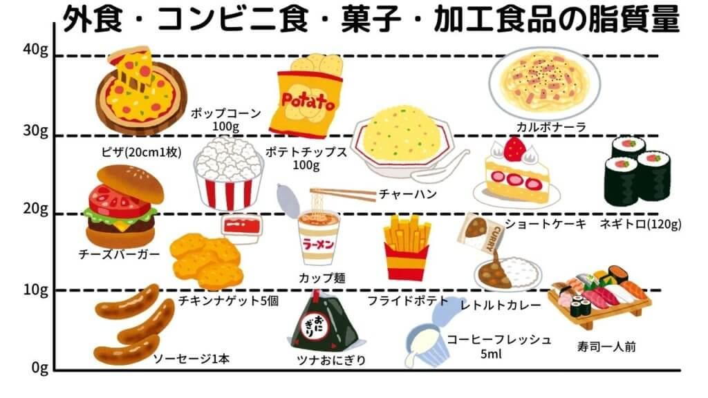 【サラダ油】は健康にいい油?-4