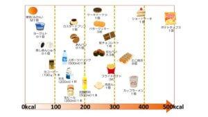 あなたは知ってた?世界一、太る食べ物!!!-7